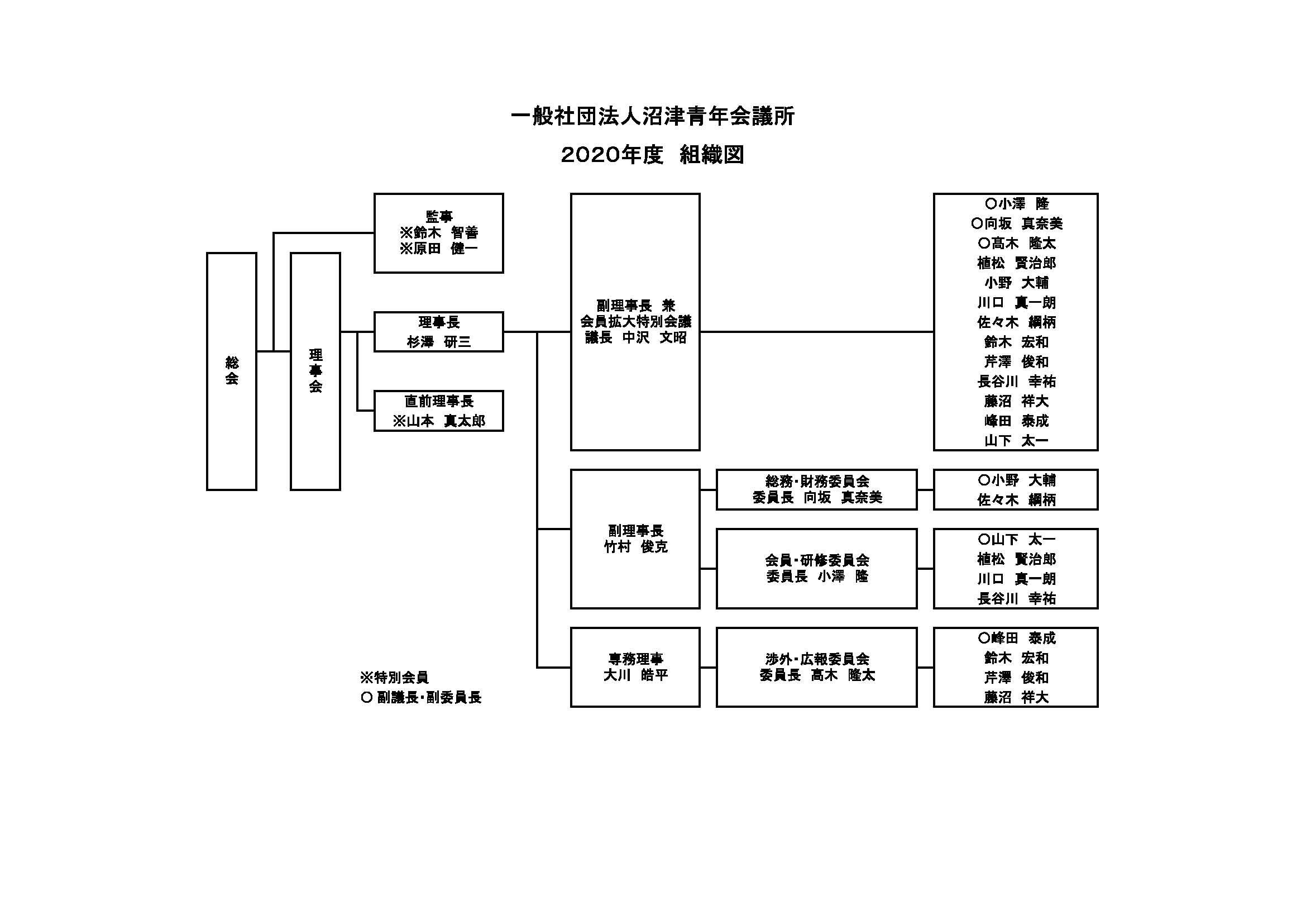 2020組織図ー2_01